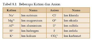 Pengertian Ion dan Mollekul Menurut Para Ahli