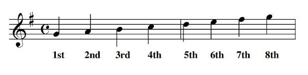 The degree of the scale is very simply the number of the note counting up from the 1st note