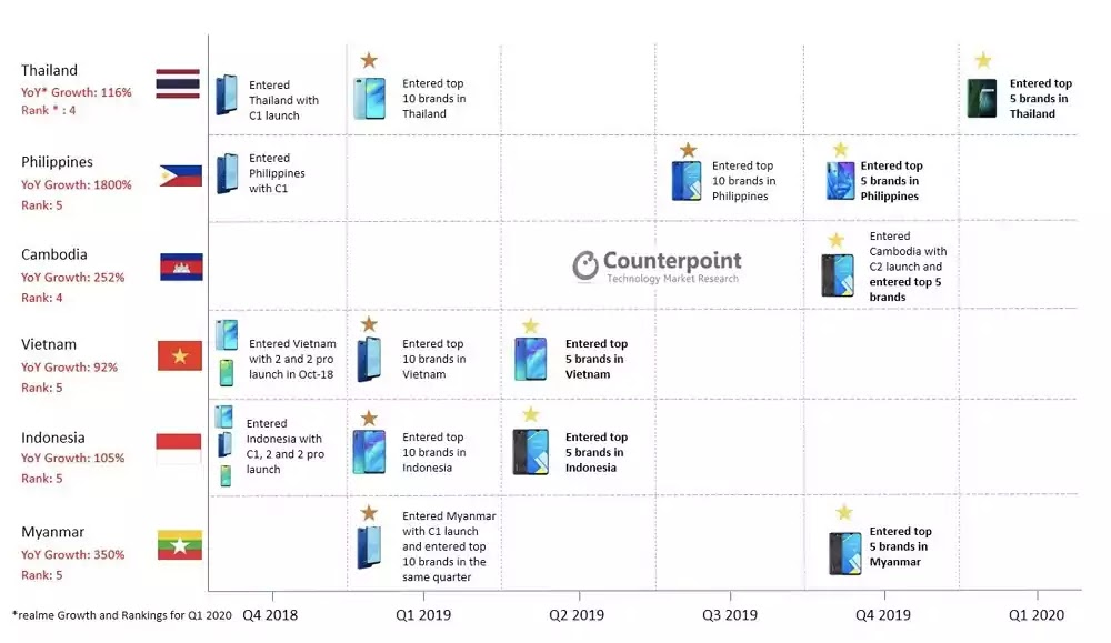 Counterpoint hails realme as fastest growing smartphone brand