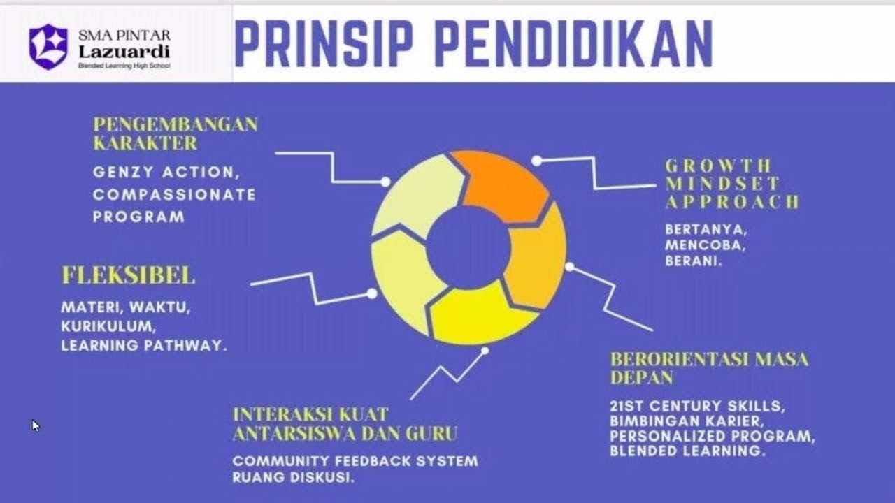 Prinsip pendidikan sma lazuardi
