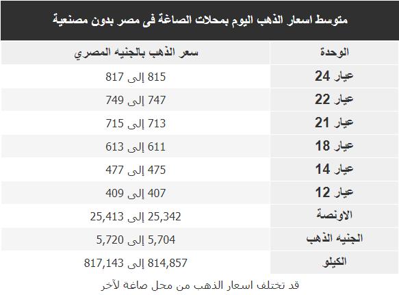 اسعار الذهب اليوم فى مصر Gold الخميس 27 فبراير 2020