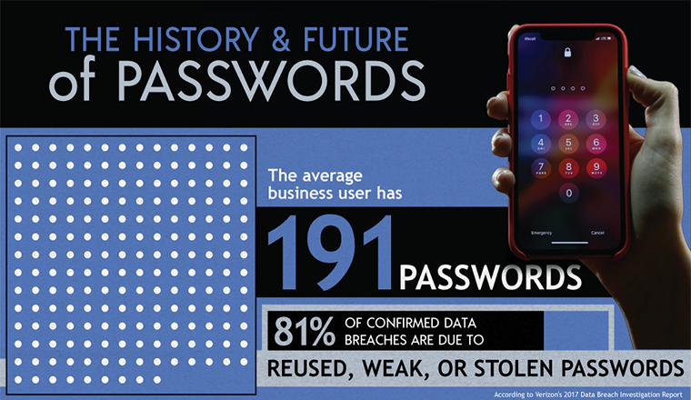 The History and Future of Passwords #infographic