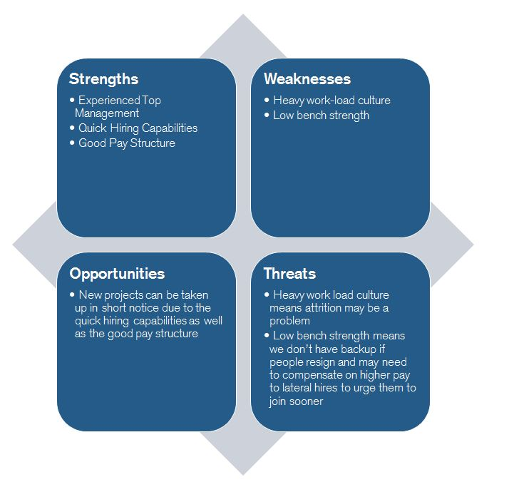 Become a Certified Project Manager SWOT Analysis - sample project analysis
