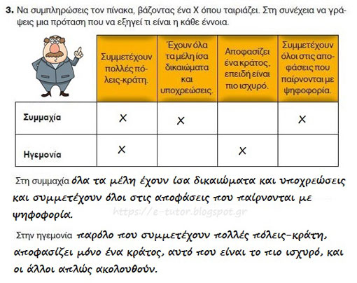 Η Αθήνα γίνεται η πιο ισχυρή πόλη - Κλασσικά χρόνια - από το «https://e-tutor.blogspot.gr»