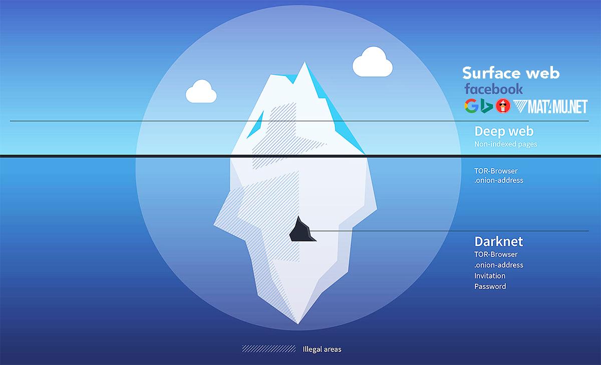 Ilustrasi Posisi Deep Web dan Surface Web