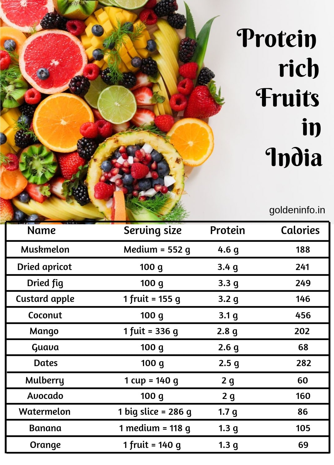 protein rich food veg in india hindi