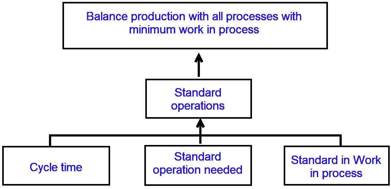 Toyota standard operations model