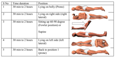 Body positions to improve oxygen levels