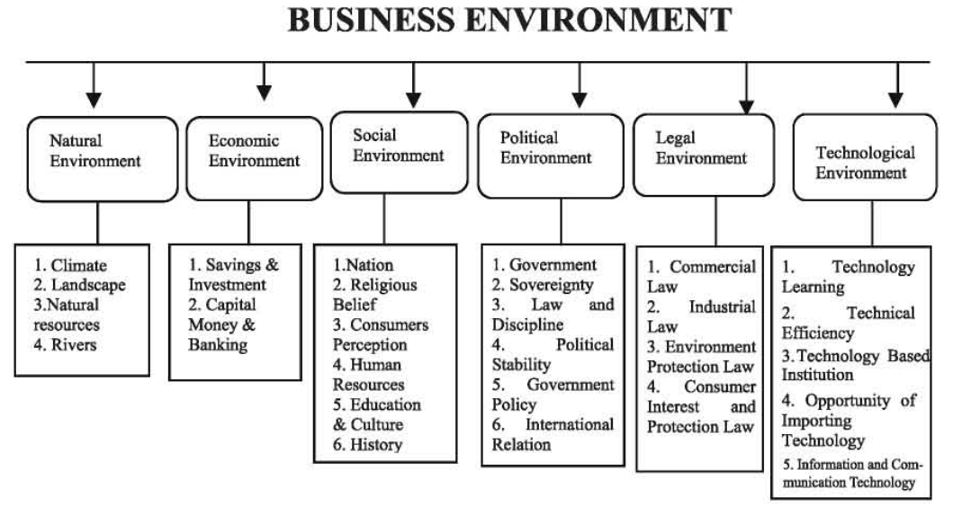 Elements of Business Environment