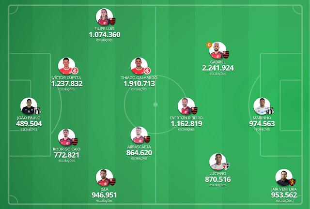 Seleção da Galera #8 - Cartola FC 2020
