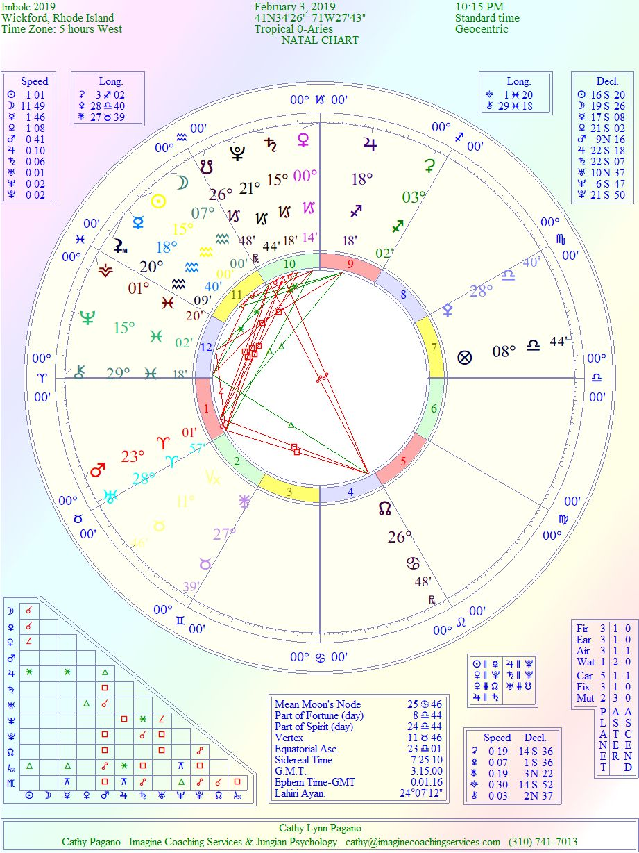 Wisdom of Astrology: The Cosmic Story: The Wheel of the Year