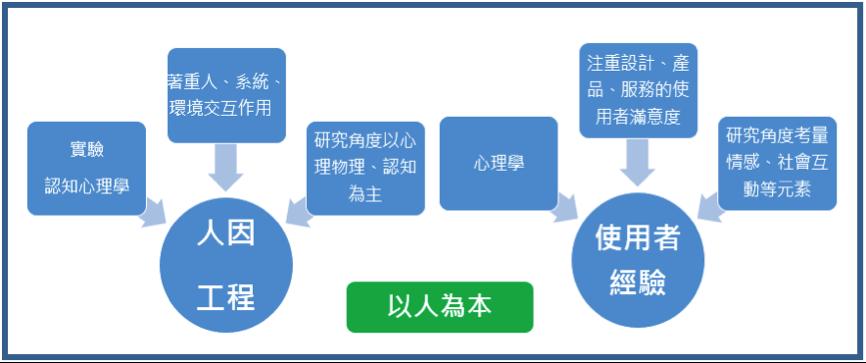臺大心理系學生刊物-逆光: 給在十字路口迷路的你 - 從人因到使用者經驗設計談臺灣的心理學應用
