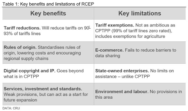 Key Benefits and Limitations of RCEP