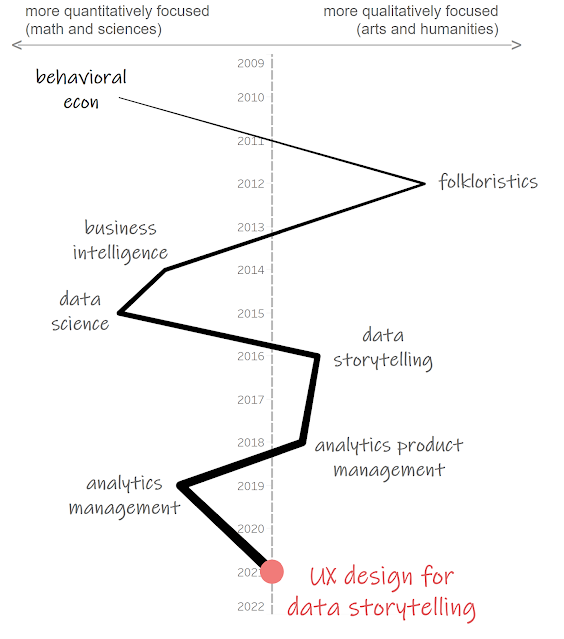 """Same as the above chart, but with a final point for """"UX design for data"""", which resides in the middle between quantitative and qualitative."""