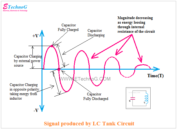 LC Tank Circuit signal waveform