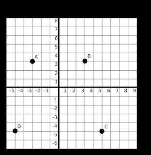 Soal Matematika Kelas 6 SD Bab Sistem Koordinat dan Kunci Jawaban