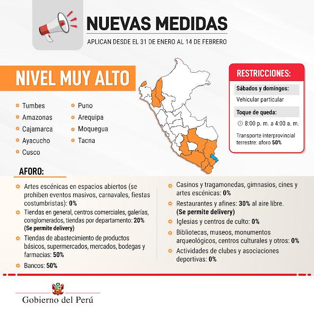 Covid-19 Perú