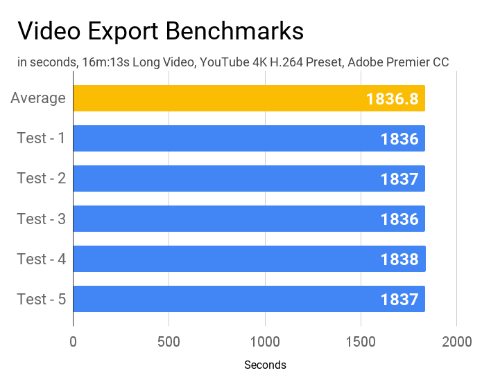Video export benchmarks of HP 15 15s-Eq0500AU laptop.