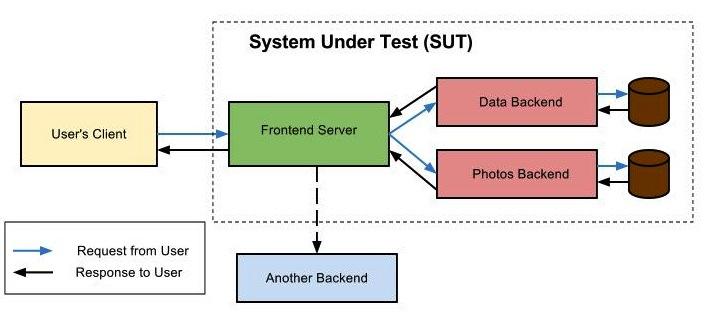 Google Testing Blog: Hermetic Servers