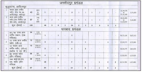 Ranchi Dhanbad and Jamshedpur