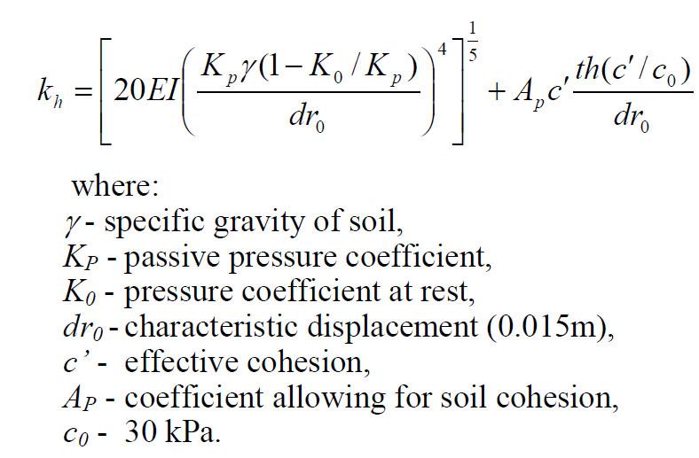 Coeficiente De Balasto Horizontalgeotecnia Info
