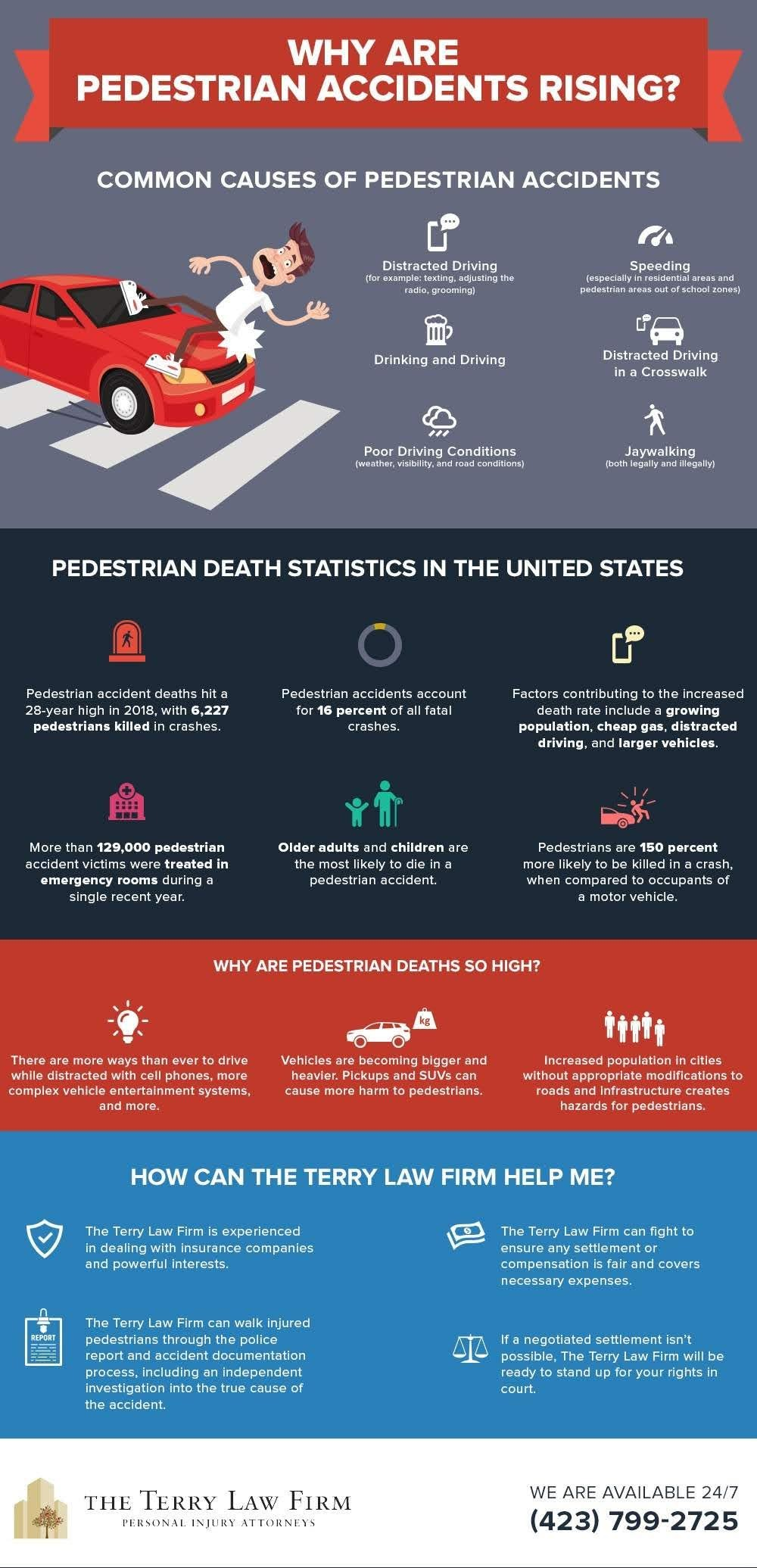 Why Are Pedestrian Accidents Rising? #infographic