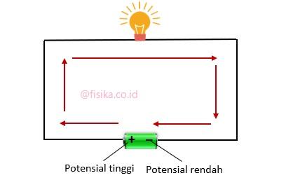 aliran arus listrik positif
