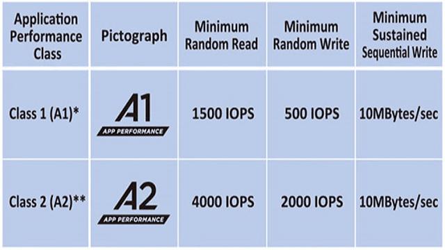 micro sd dengan label a1 memiliki kecepatan baca yang dimaksimalkan agar bisa menyamai kecepatan baca memori internal smartphone