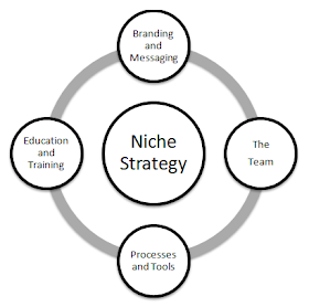 Niche Keyword Blog