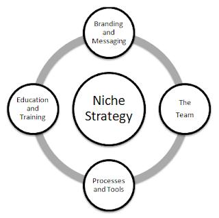 Niche Keyword Blog
