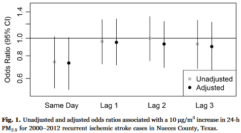 図:PM2.5と脳梗塞の再発リスク