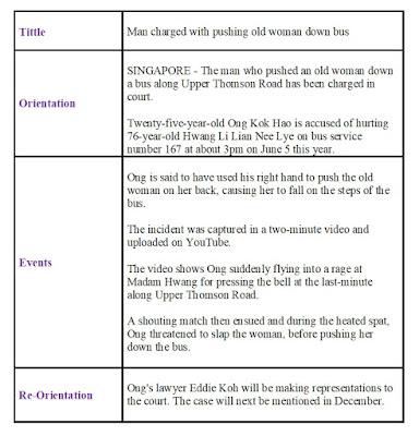 Jenis jenis recount text: factual recount text
