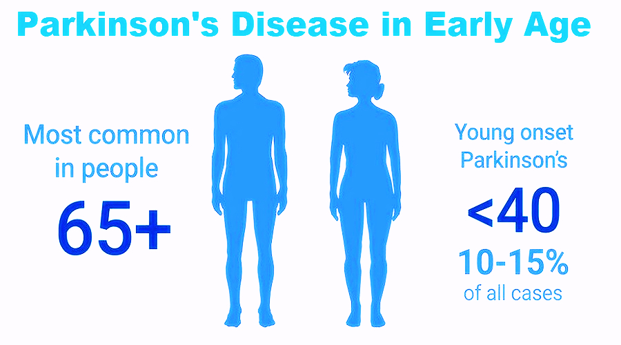 Young-Onset Parkinson's Disease