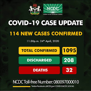 BREAKING: Nigeria's COVID-19 Numbers Exceeds 1000 Cases As NCDC Confirms 114 More Infected Patients
