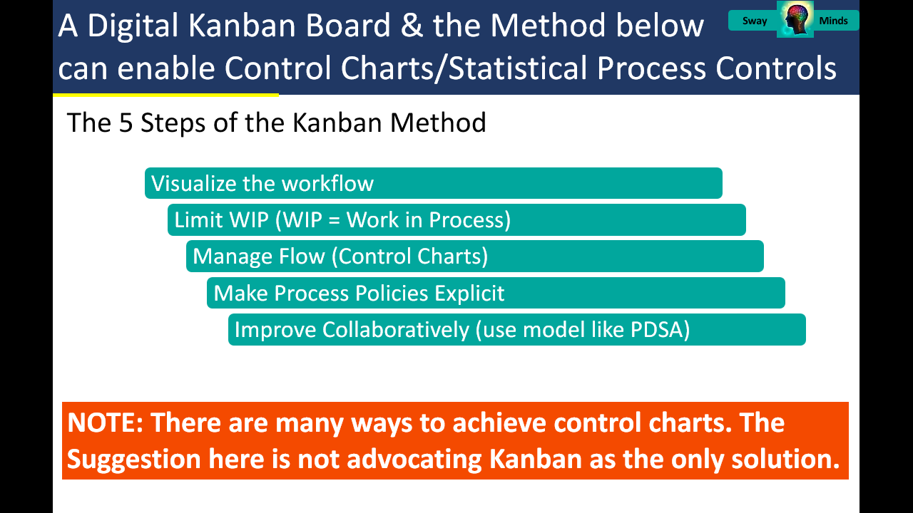 A Whole Systems Approach, Part 08/14: A Digital Kanban Board