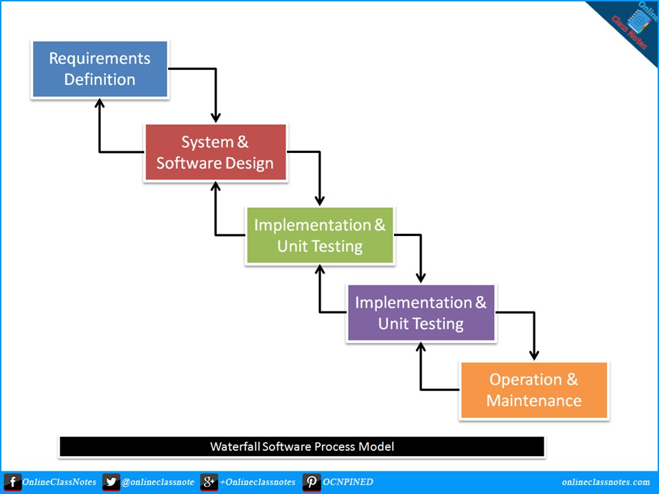 Describe the waterfall software process model with advantages and stages of waterfall software process model ccuart Images