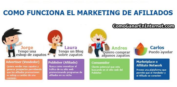 Qué Es y Cómo Funciona el Marketing de Afiliados?
