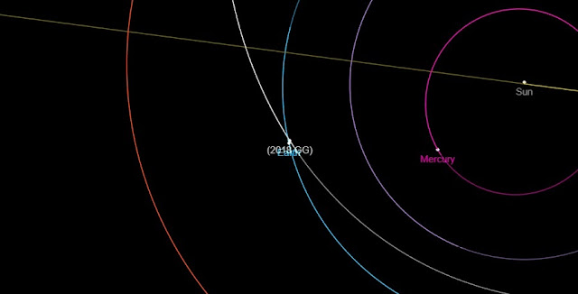Orbital path of asteroid 2018 GG. Credit: NASA/JPL
