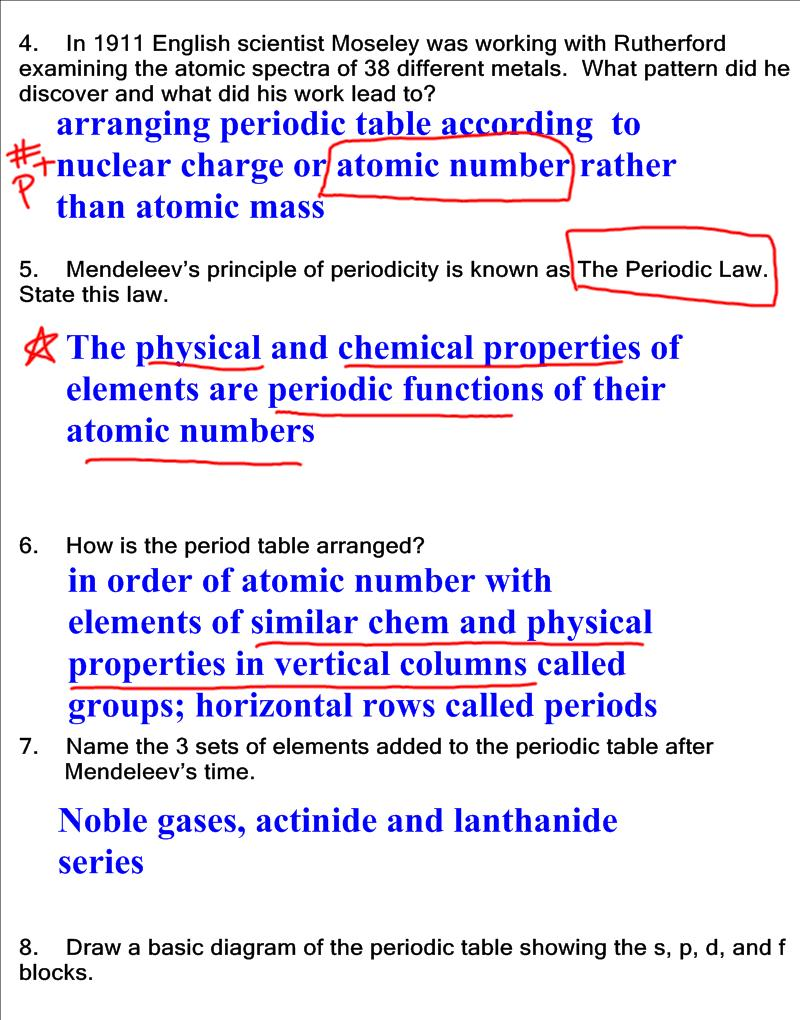 Charge on periodic table gallery periodic table images chemistry honors started notes on ch 5 periodic table homework posted by ms albritton at 328 gamestrikefo Choice Image