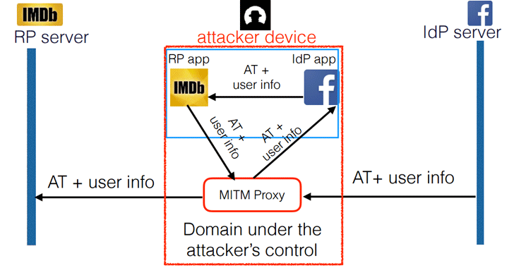 Over 1 Billion Mobile App Accounts can be Hijacked Remotely