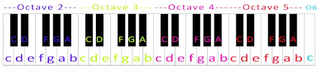 Piano Letter Notes
