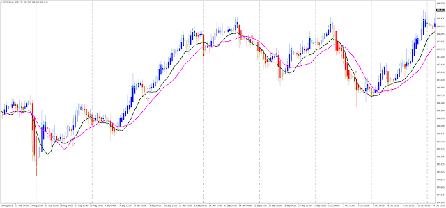 Heiken Ashi with Moving Averages