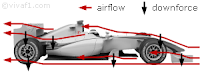 F1 aerodynamic downforce