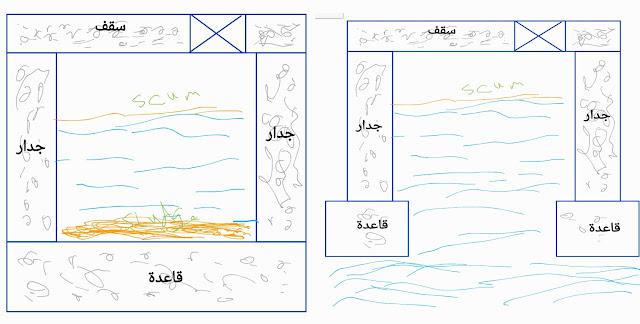 البيارة (خزان الصرف الصحي) للمنازل - التعريف والتصميم والنصائح