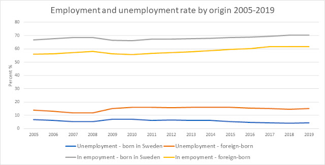 Figure about Employment and unemployment rate