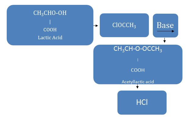 Lactic Acid Reaction involving OH Group