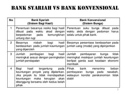 Inilah Perbedaan Bank Syariah dan Bank Konvensional