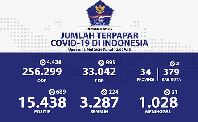Update 13 Mei, Rekor Penambahan Kasus Positif Covid-19 di Indonesia