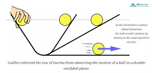 What is inertia? Definition and explanation with example