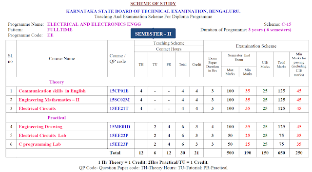 2ND SEMESTER DIPLOMA IN ELECTRICAL AND ELECTRONICS ENGINEERING SYLLABUS